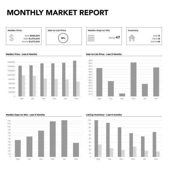 Monthly Market Report